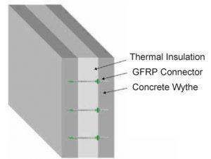 GFRP Connector Explication
